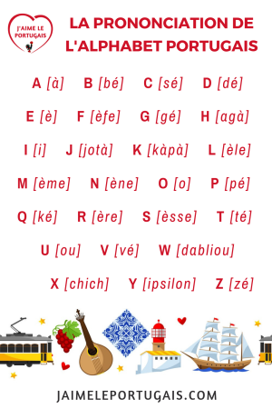 Fiche mémo pdf gratuite - Alphabet portugais européen