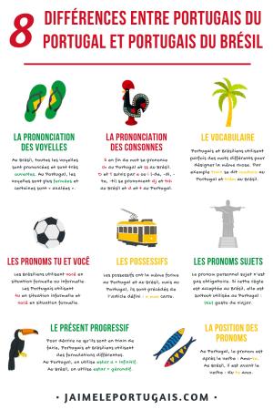 Fiche mémo pdf gratuite - 8 différences entre portugais du Portugal et portugais du Brésil