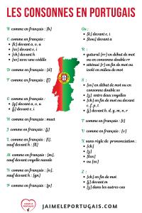La prononciation des consonnes en portugais européen