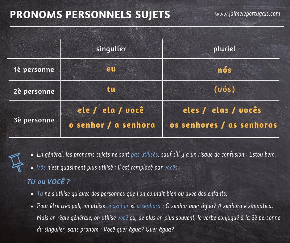 Les pronoms personnels sujets en portugais européen - eu, tu, ele, ela, você, nos, vos, eles, elas, vocês